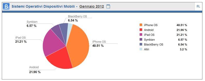 #mobile #gennaio2012