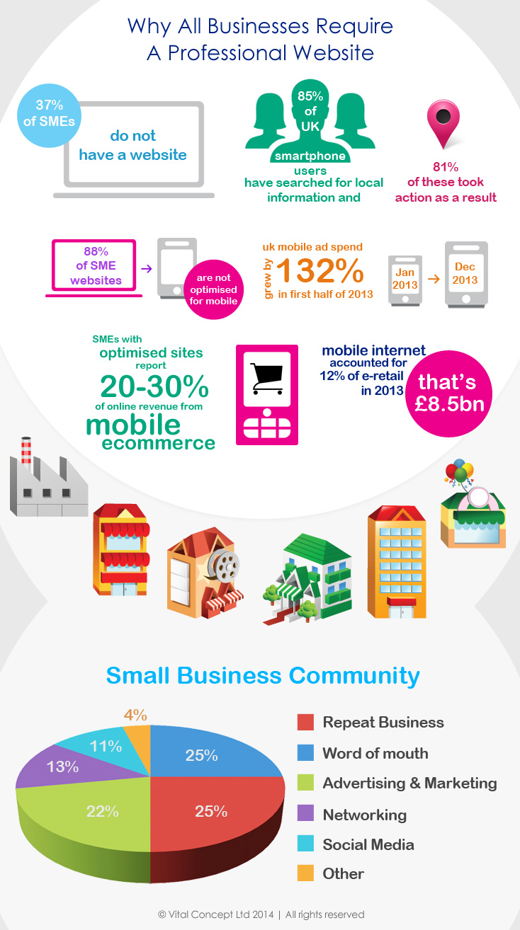 Business Website Design Infographics By Vital Concept Via Creattica Business Website Design Professional Website Professional Website Design