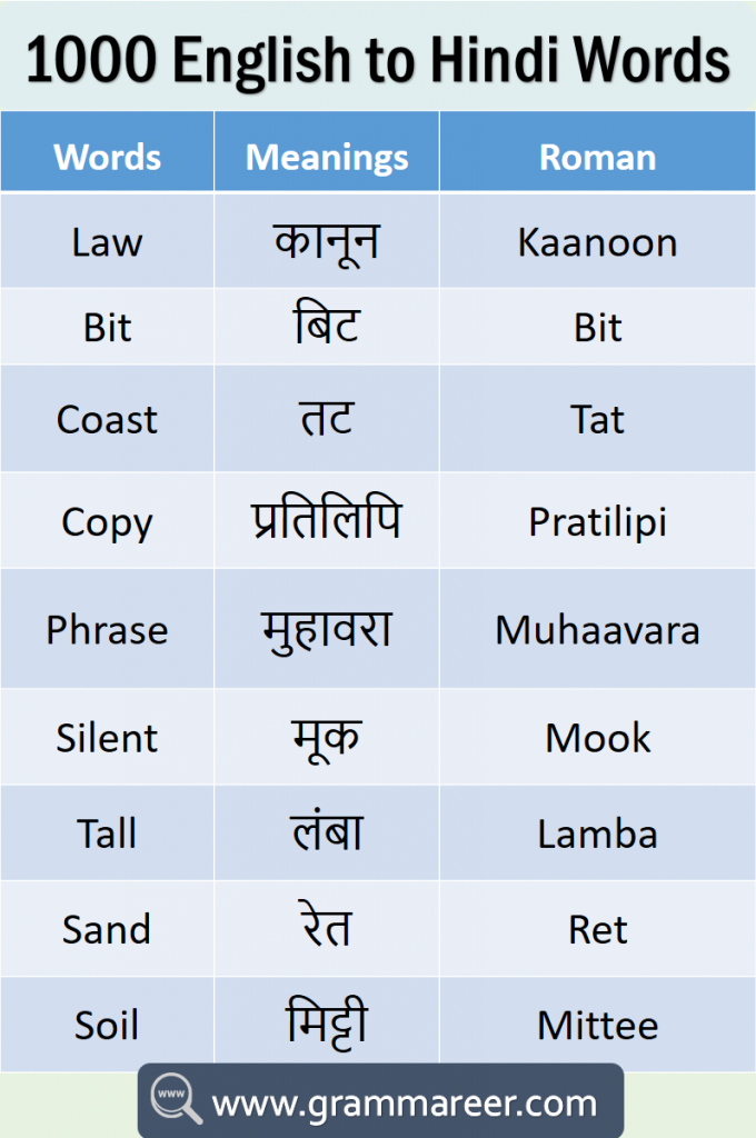 1000 English to Hindi Vocabulary Words Book PDF learn