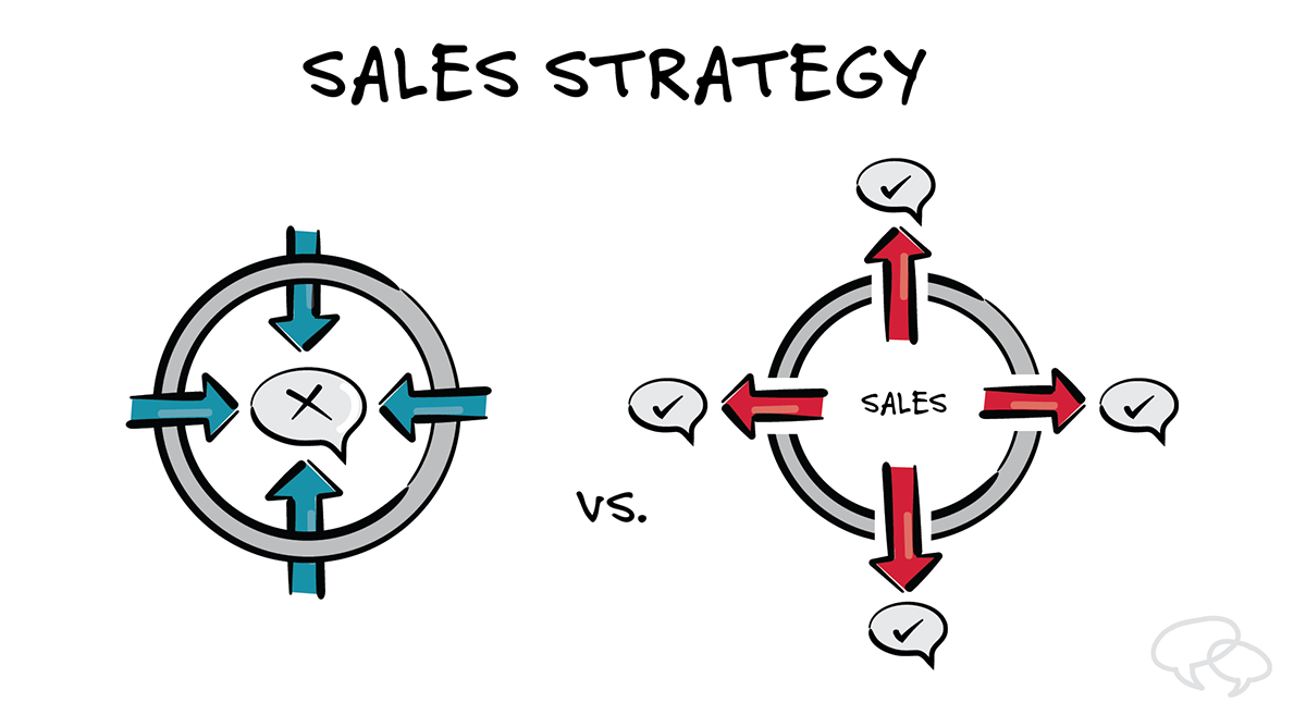 Seven Tips for More Effective Sales in 2019 in 2020