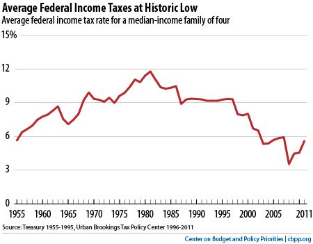 Top 10 federal tax charts federal income tax federal and chart