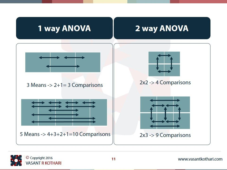 One Way Anova Two Way Anova Anova Data Science Learning