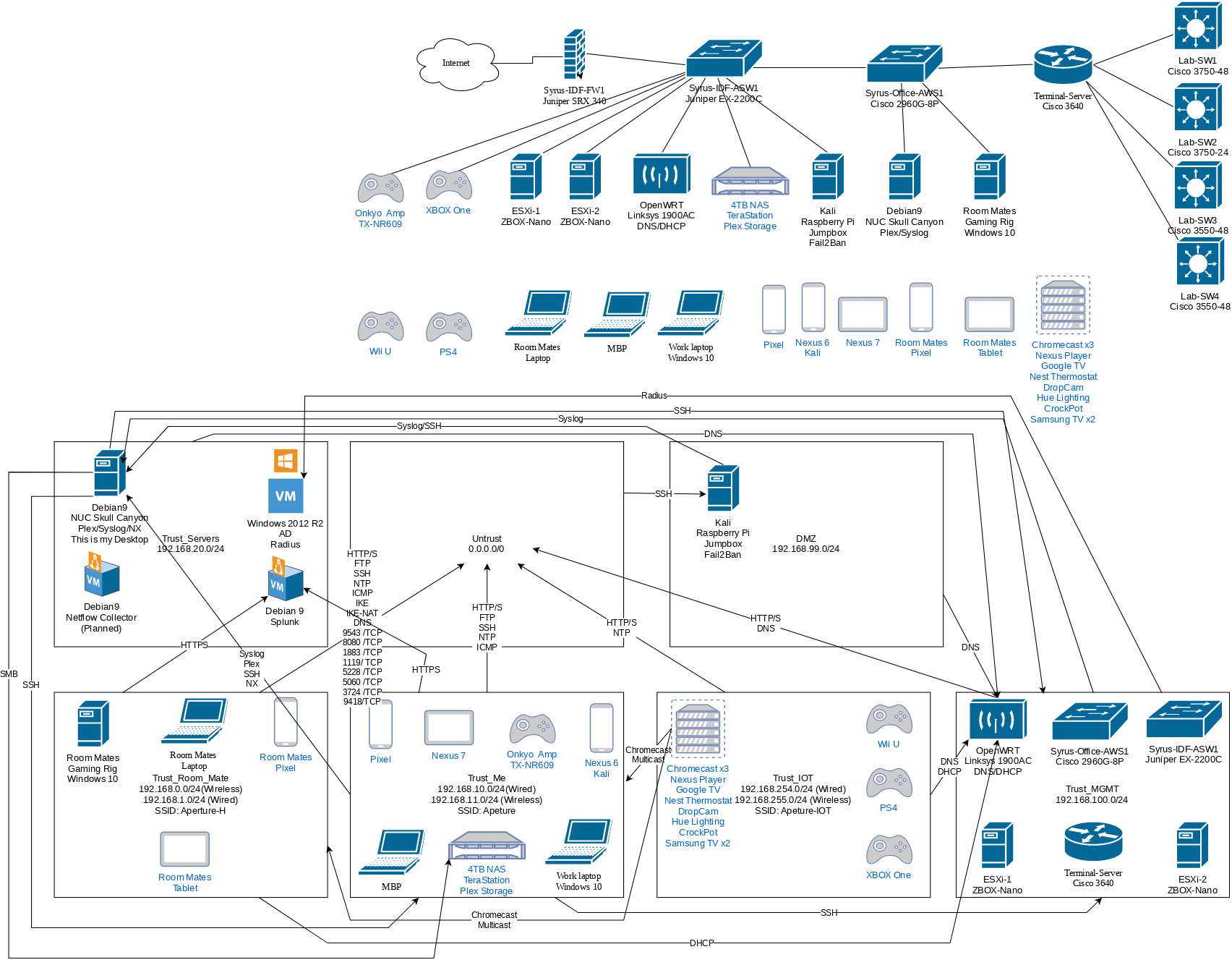 36 Stunning Home Network Diagram Ideas Https Bacamajalah Com 36 Stunning Home Network Diagram Ideas Diag Home Network Internet Switch Computer Network