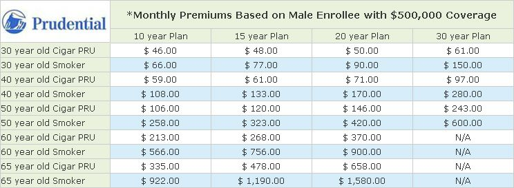 Comparison Of Term Life Insurance Rates