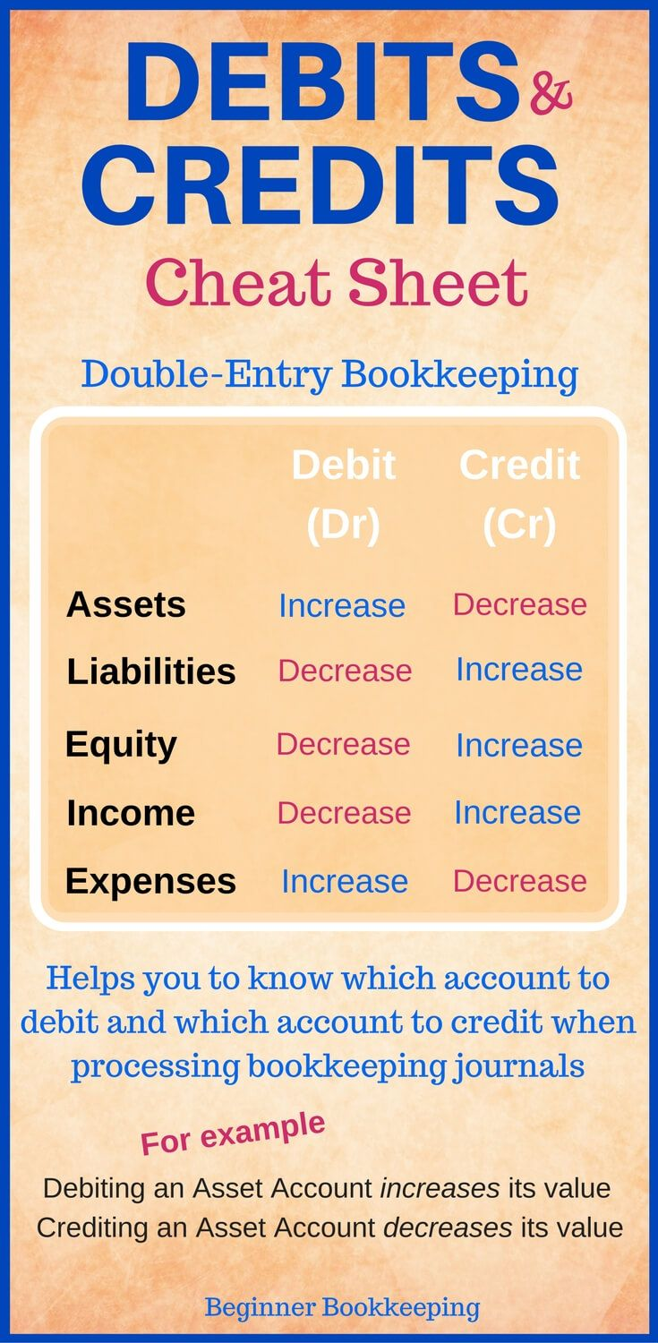 Debits and credits journal business and school debits and credits cheat sheet used in bookkeeping double entry bookkeeping and bookkeeping journals learn baditri Gallery