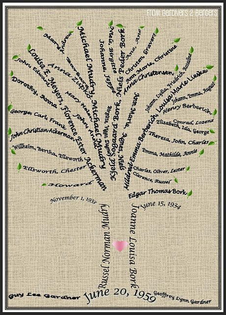 Family Tree Word Art Tutorial Bridal Shower Gifts Ideas
