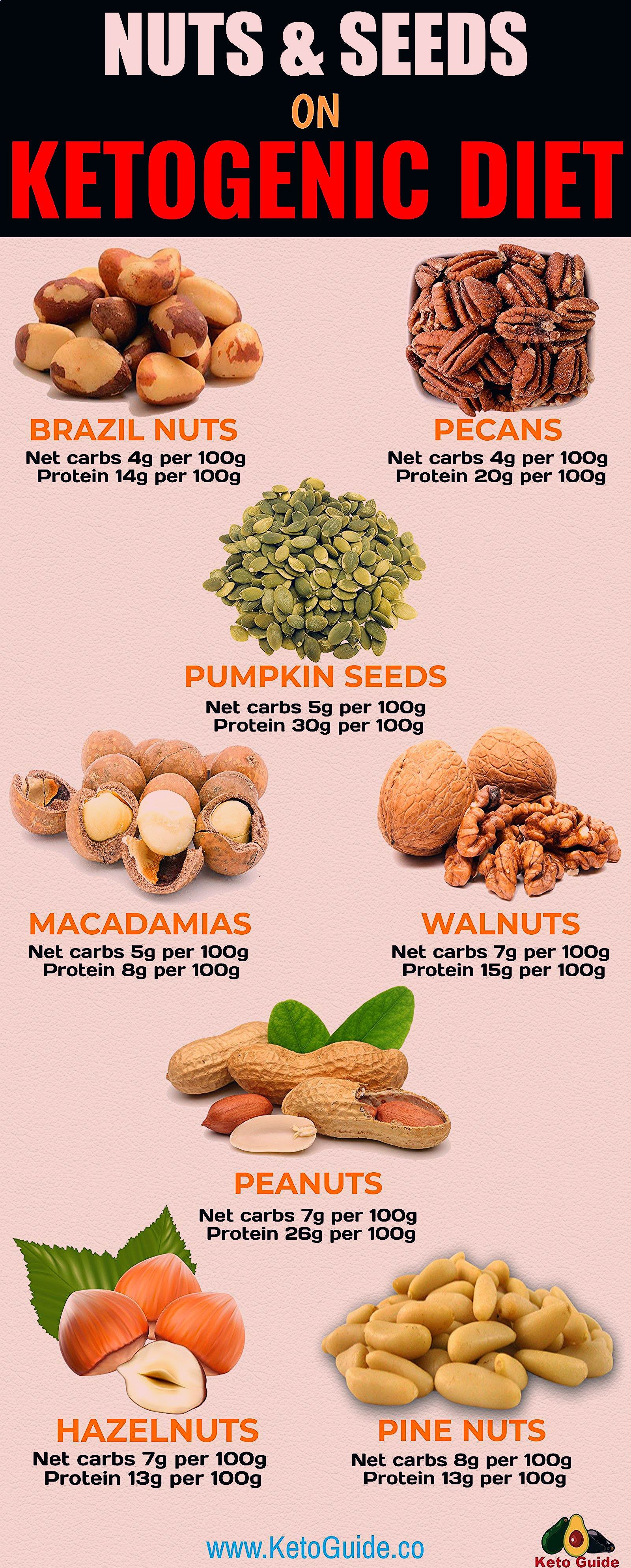 The Ultimate Guide To Carbs In Nuts And Seeds will help clear up any confusion you may have with which nuts and seeds to eat and also follow us website and get a 12 weak...