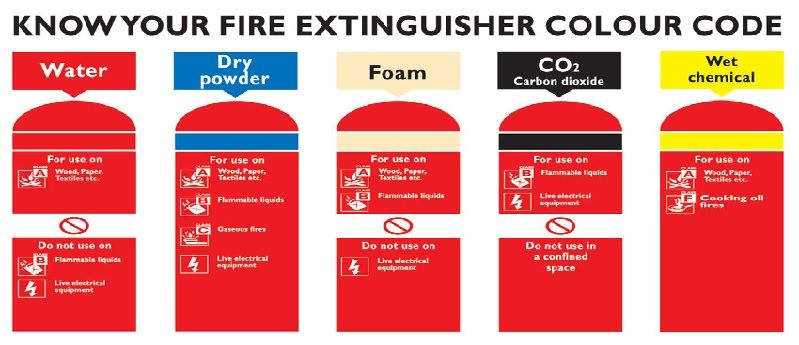 What Are Types Of Fire Extinguisher Used On Ships Fire Extinguisher Fire Extinguisher Types Fire Safety Tips