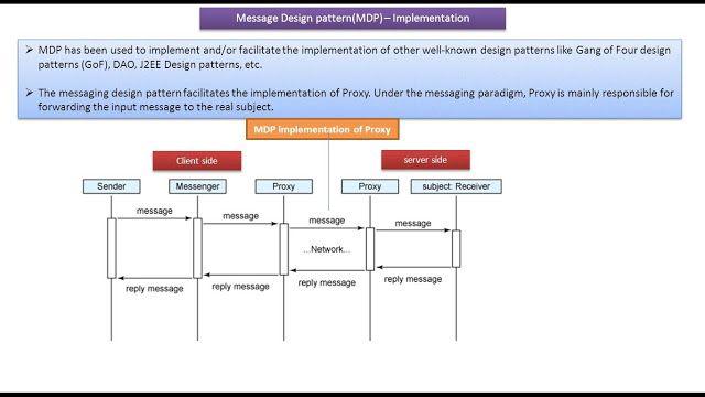 Messaging Design Pattern Mdp Implementation Of Proxy Pattern Design Design Pattern Java Software Design Patterns