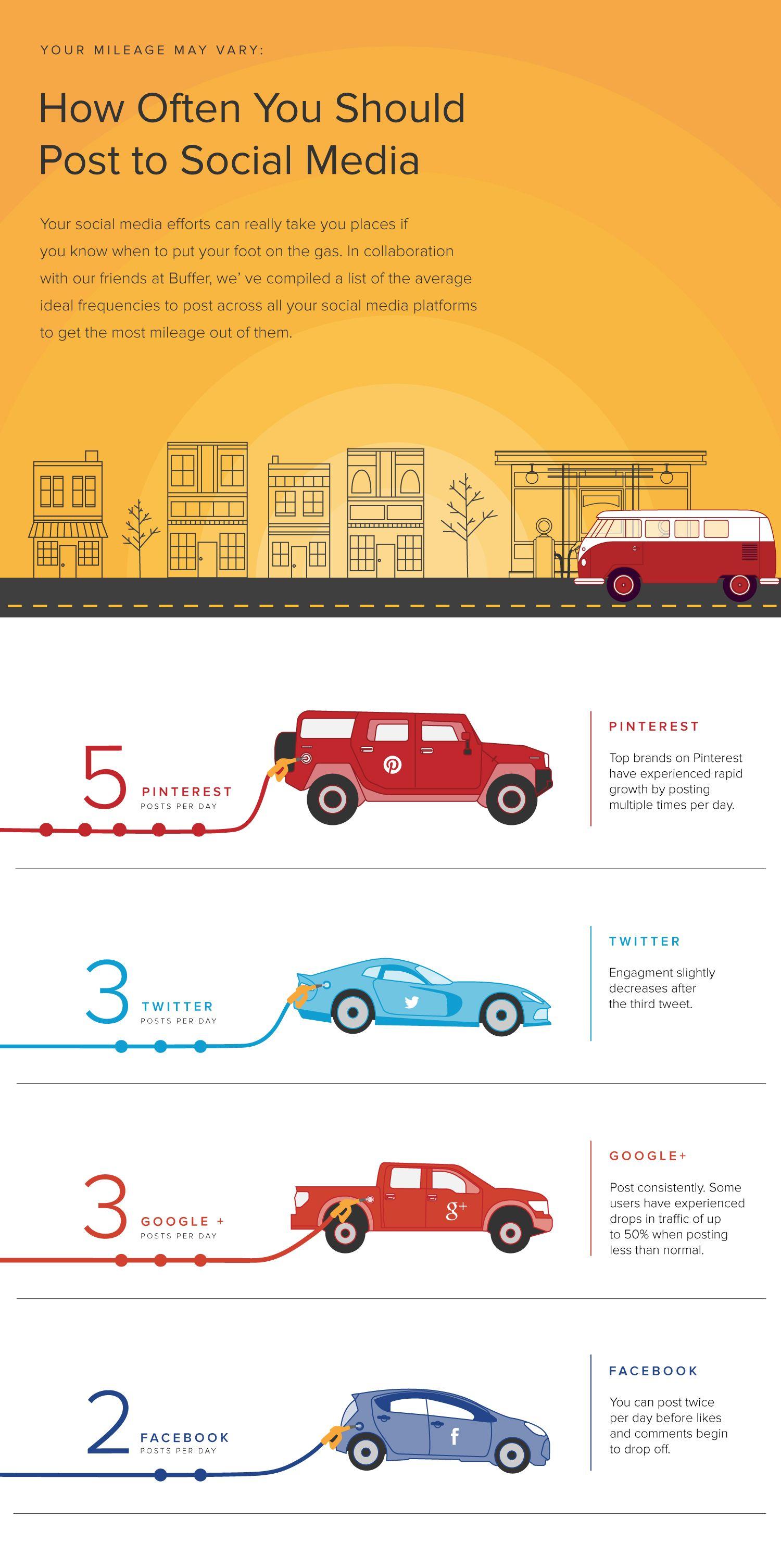 Infograafi siitä, kuinka usein eri sosiaalisen median palveluihin olisi hyvä julkaista sisältöä. #Some #Some-markkinointi