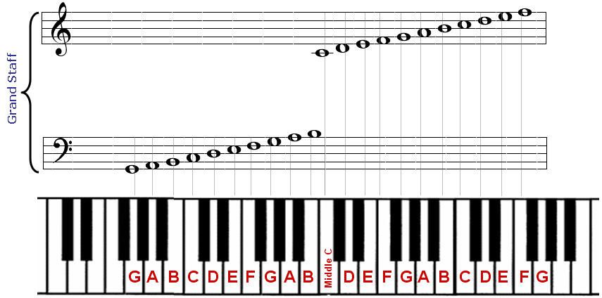 Piano Notes Played  Notes On Piano Sm How To Read Music