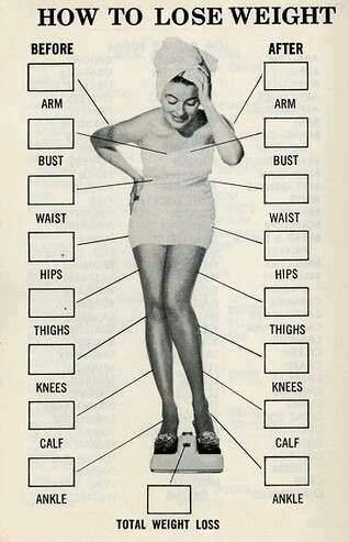 charts for weight loss