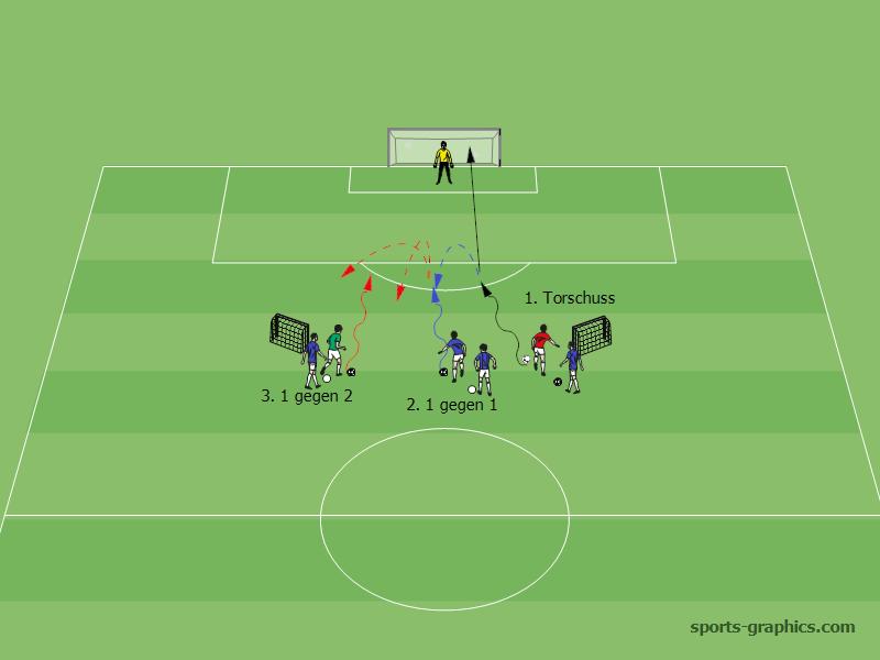 Torschuss 1 Gegen 1 1 Gegen 2 Fussballtraining Fussball