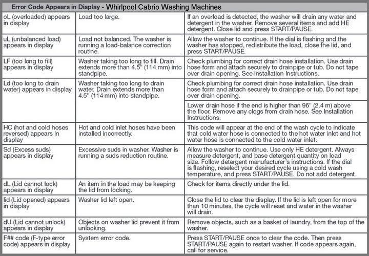 Whirlpool Cabrio Washer Error Codes Chart Whirlpool Washer Dryer Repair Whirlpool