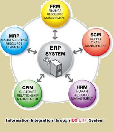 Erp Software System Via Sod Technologies Management Information Systems Business Management Degree Business Process Management