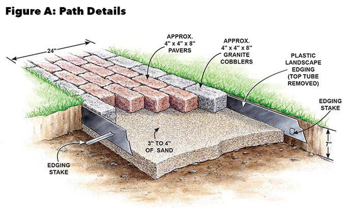 Build A Brick Pathway In The Garden Brick Pathway Brick Garden