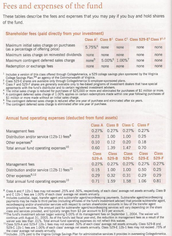fee table - an example of a mutual fund fee table showing fees and