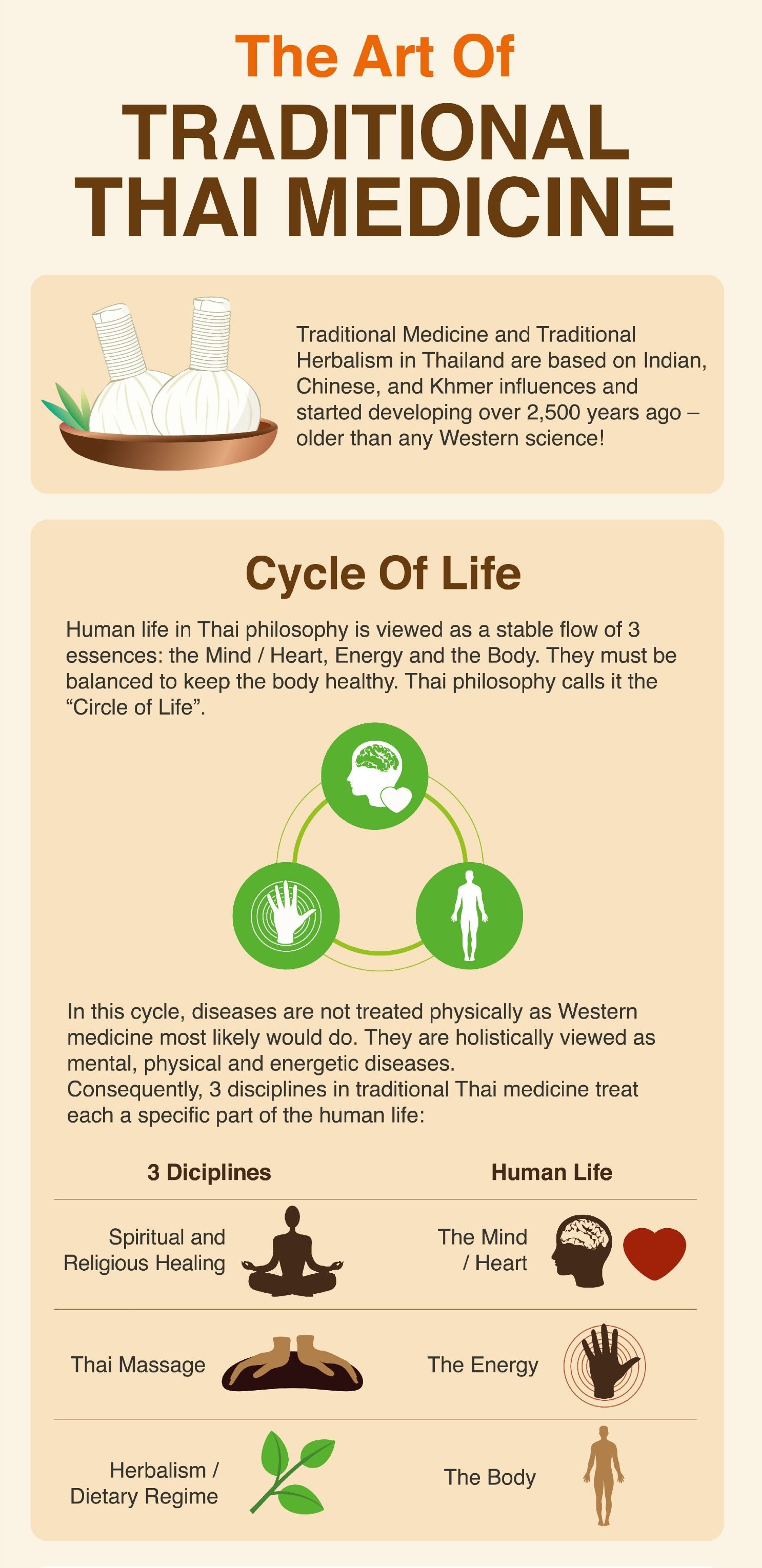 Circle Of Life Most People Link Traditional Thai Medicine With Famous Thai Massage But It Is Not Correct Traditional Thai Massage Massage Therapy Massage