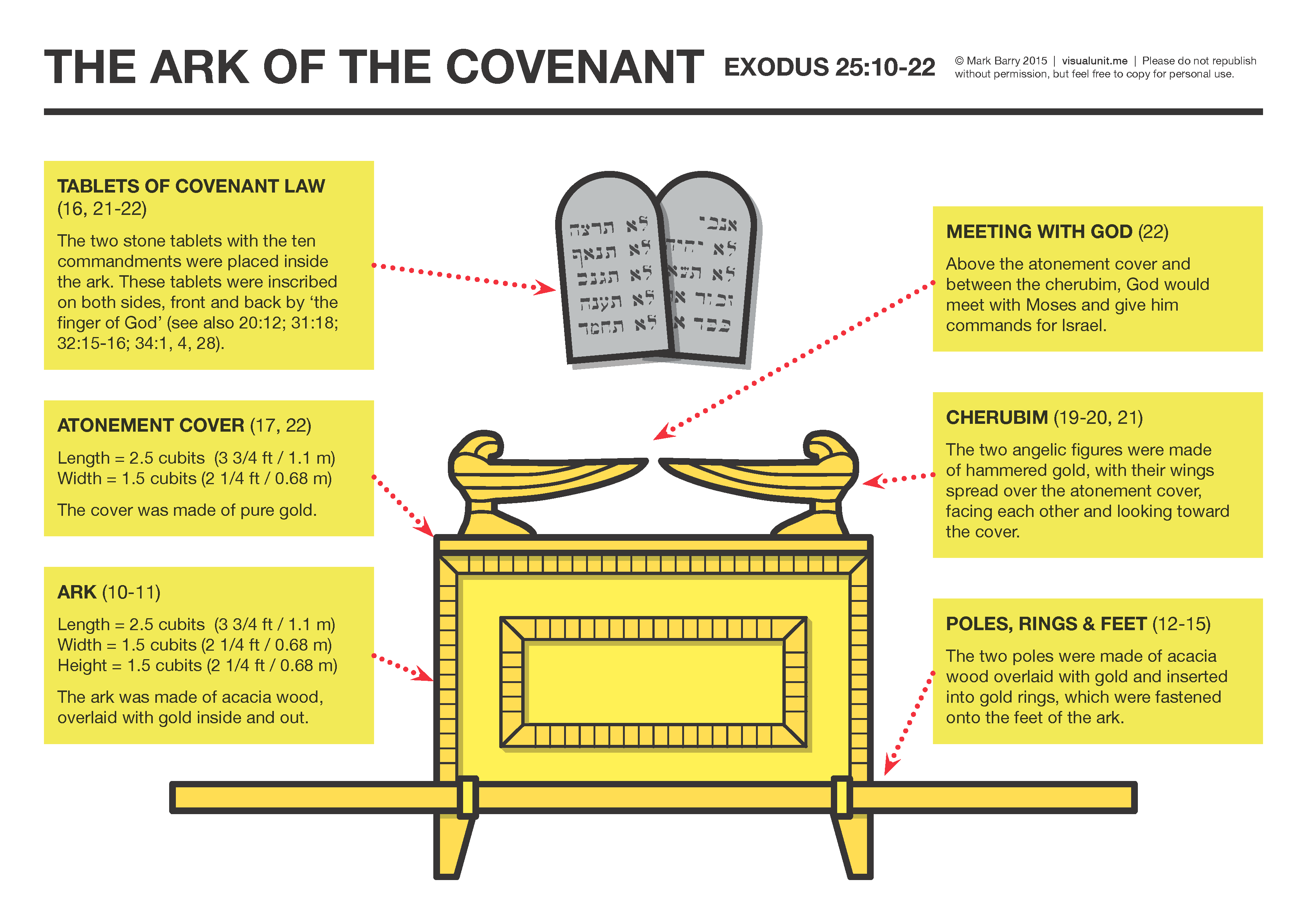 The Ark Of The Covenant From Exodus 25 10 22 Version