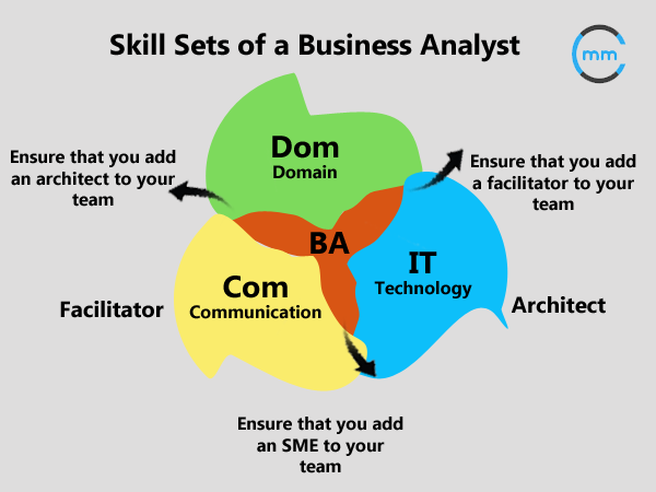 Understanding Diagrams Skills Test Greatbiztools