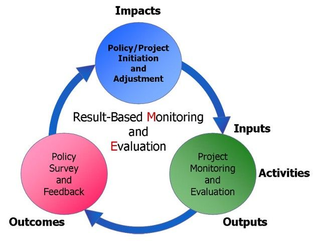 Monitoring Evaluation Software Ngo Islamabad Esolpk Offers