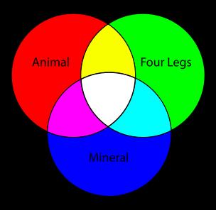 Venndiagram euler diagram wikipedia diagrams pinterest venndiagram euler diagram wikipedia ccuart Images