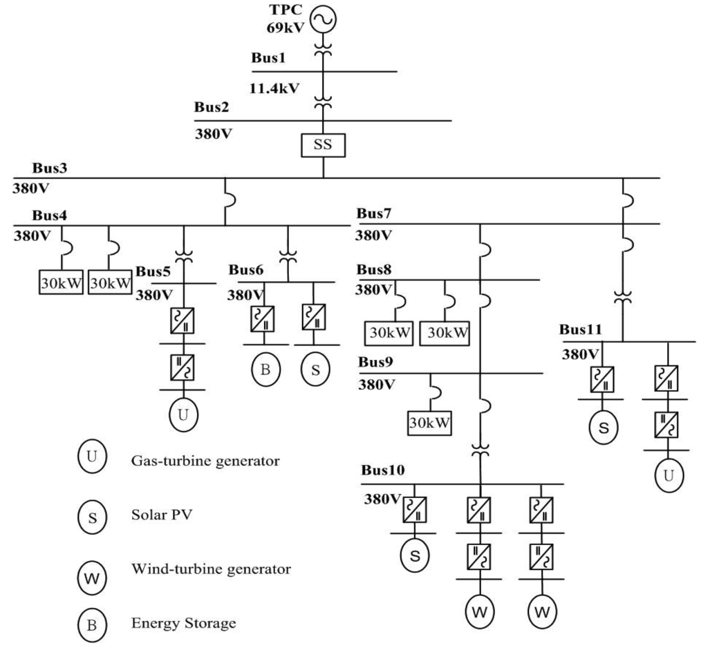 Single Line Diagram Of Micro Grid Structure