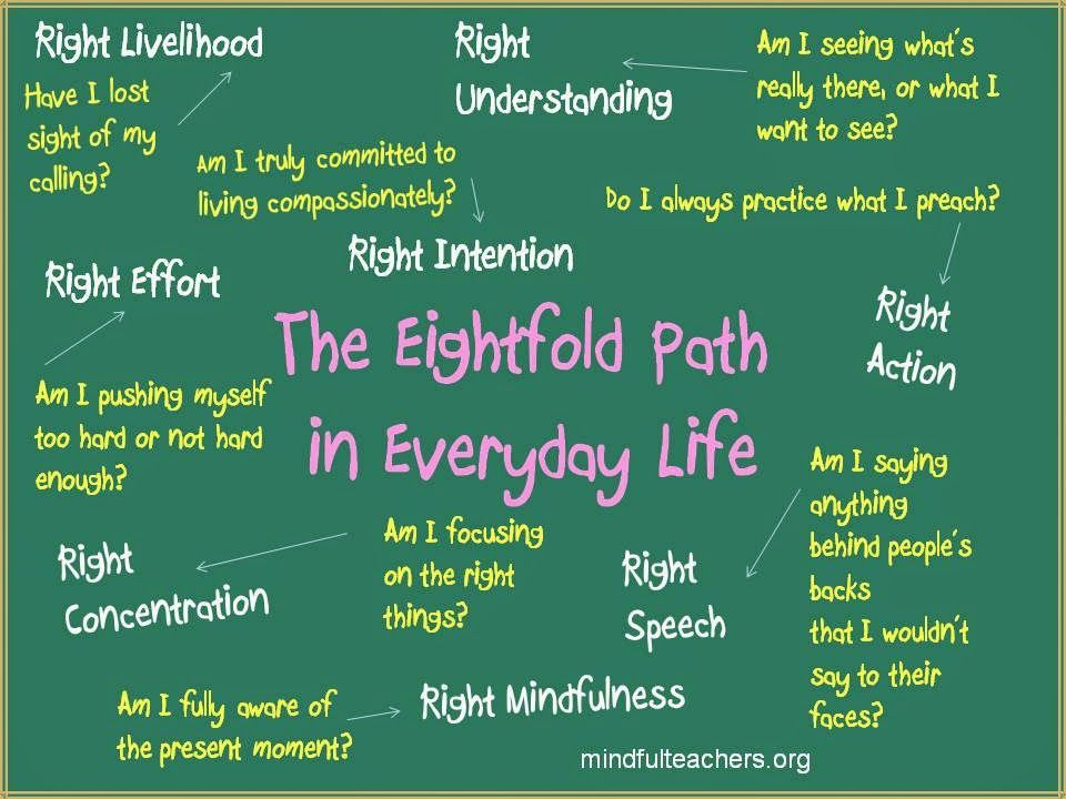 The Eightfold Path Explained   The Eightfold Path in Everyday Life ...
