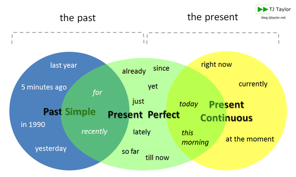 Diagram of the past simple present perfect and present continuous diagram of the past simple present perfect and present continuous to show how to use ccuart Images