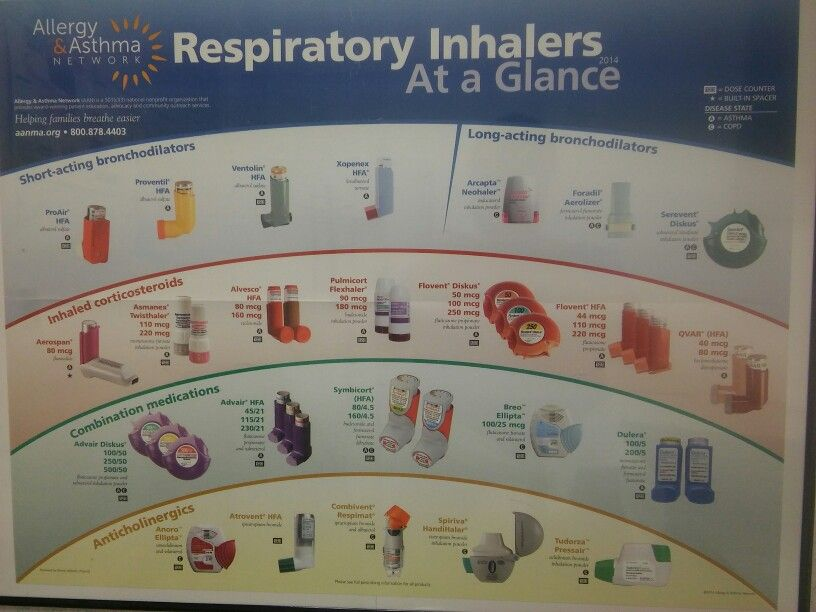Pin By Crystal On Asthmatic Asthma Asthmatic Inhaler