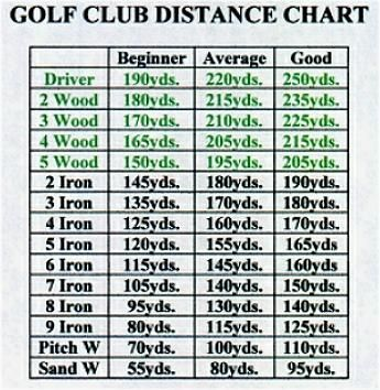Golf club distance chart google search great golf tips