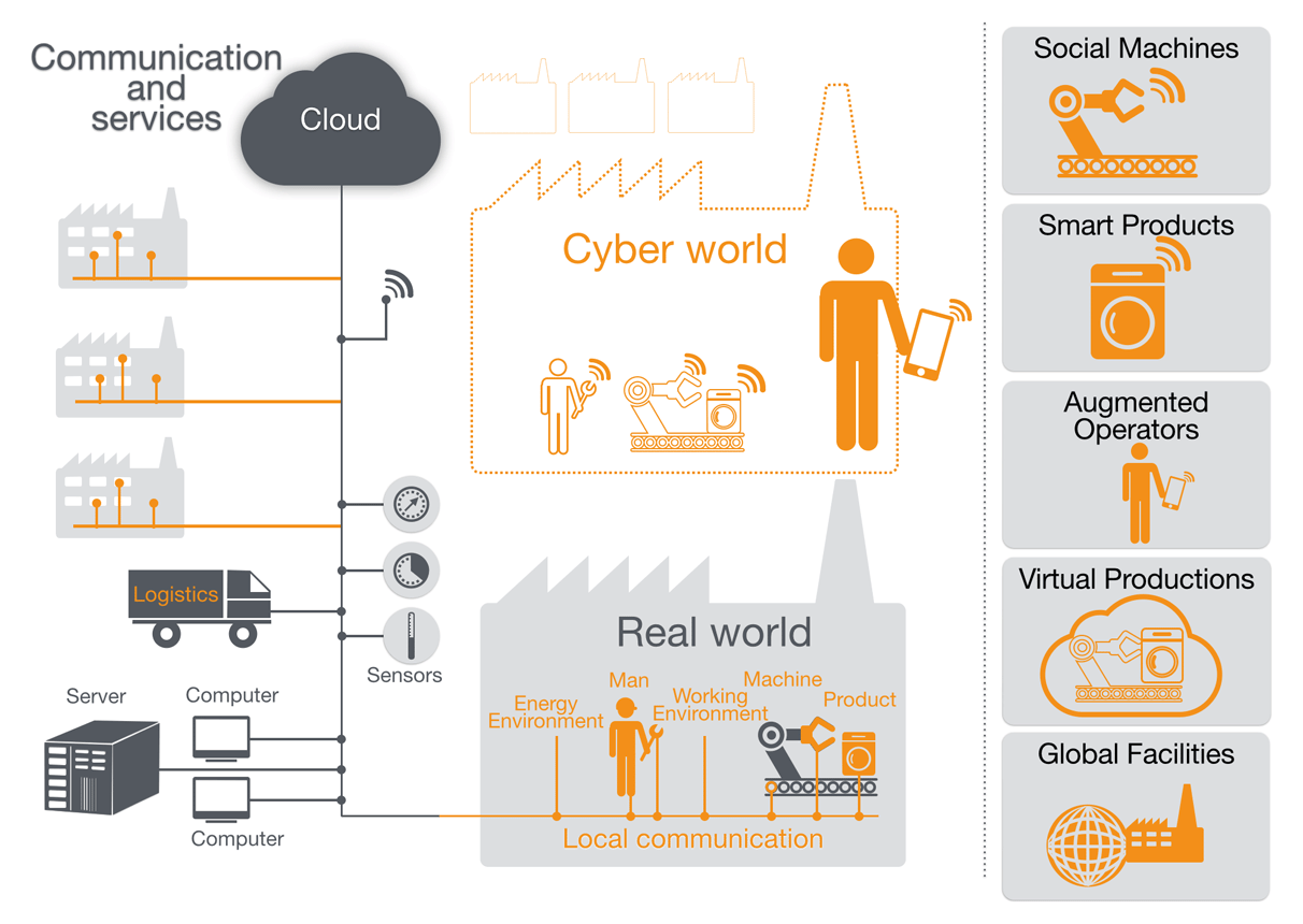 """""""Say Hello to Industry 4.0"""" Understanding the 4th"""