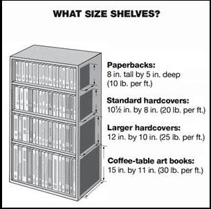 Feeling Crafty What Size Of Bookshelf You Need Bookshelves Little Free Libraries Coffee Table Art Books