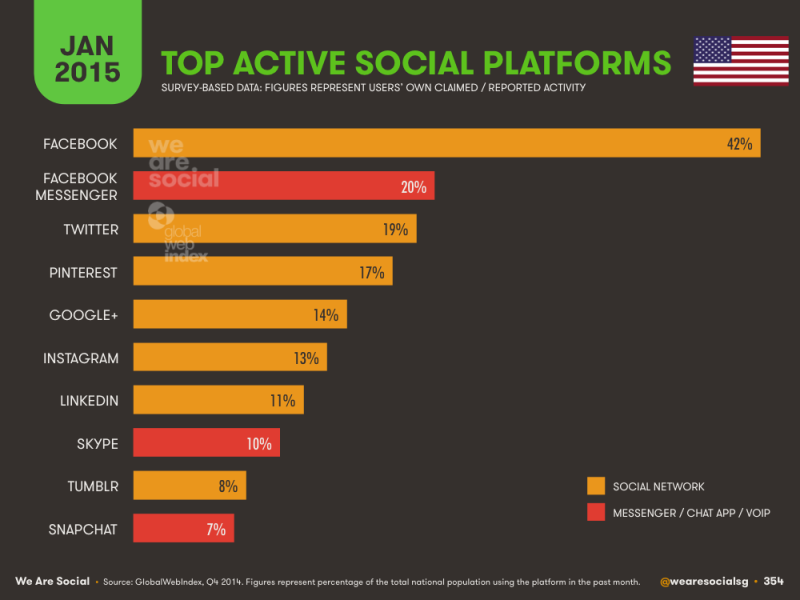 Four Of The Top Six Social Networks Are Actually Chat Apps | Social