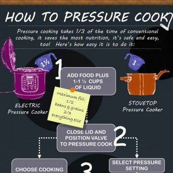 How To Pressure Cook - Infographic