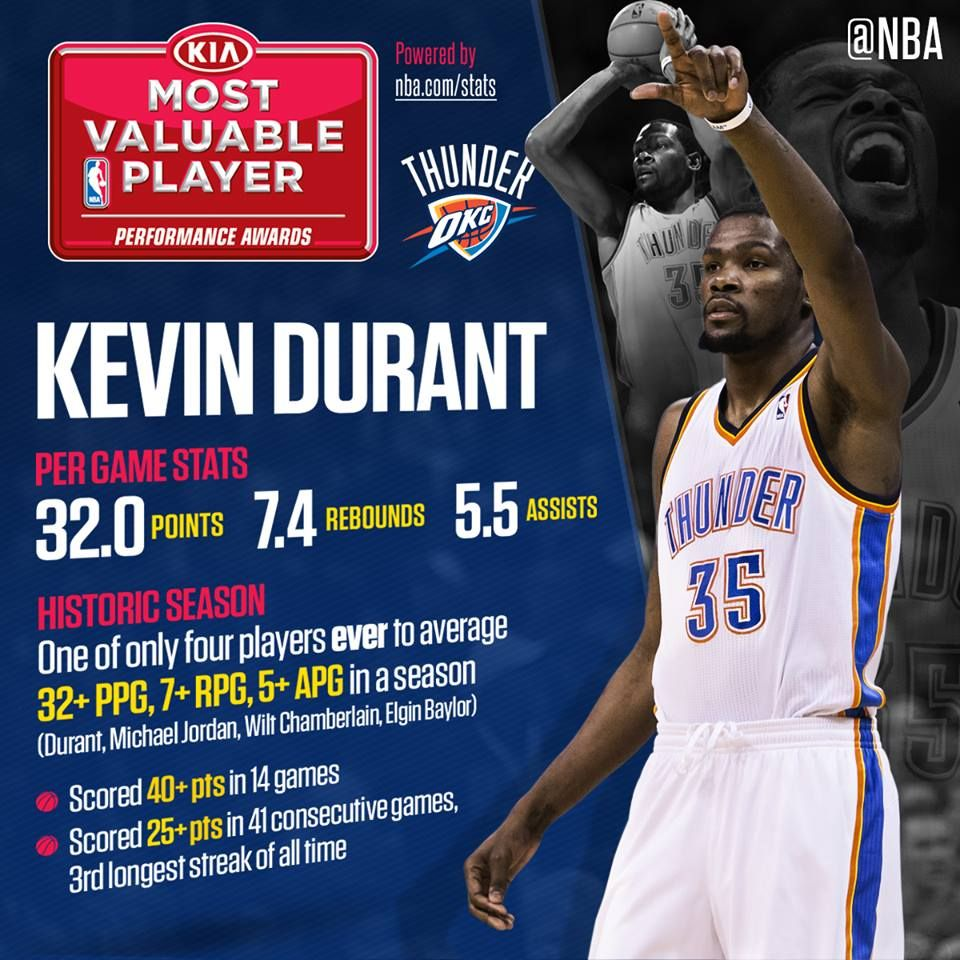 4e841ace24f9 Kevin Durant wins KIA MVP Most Valuable Player Award in the NBA ...