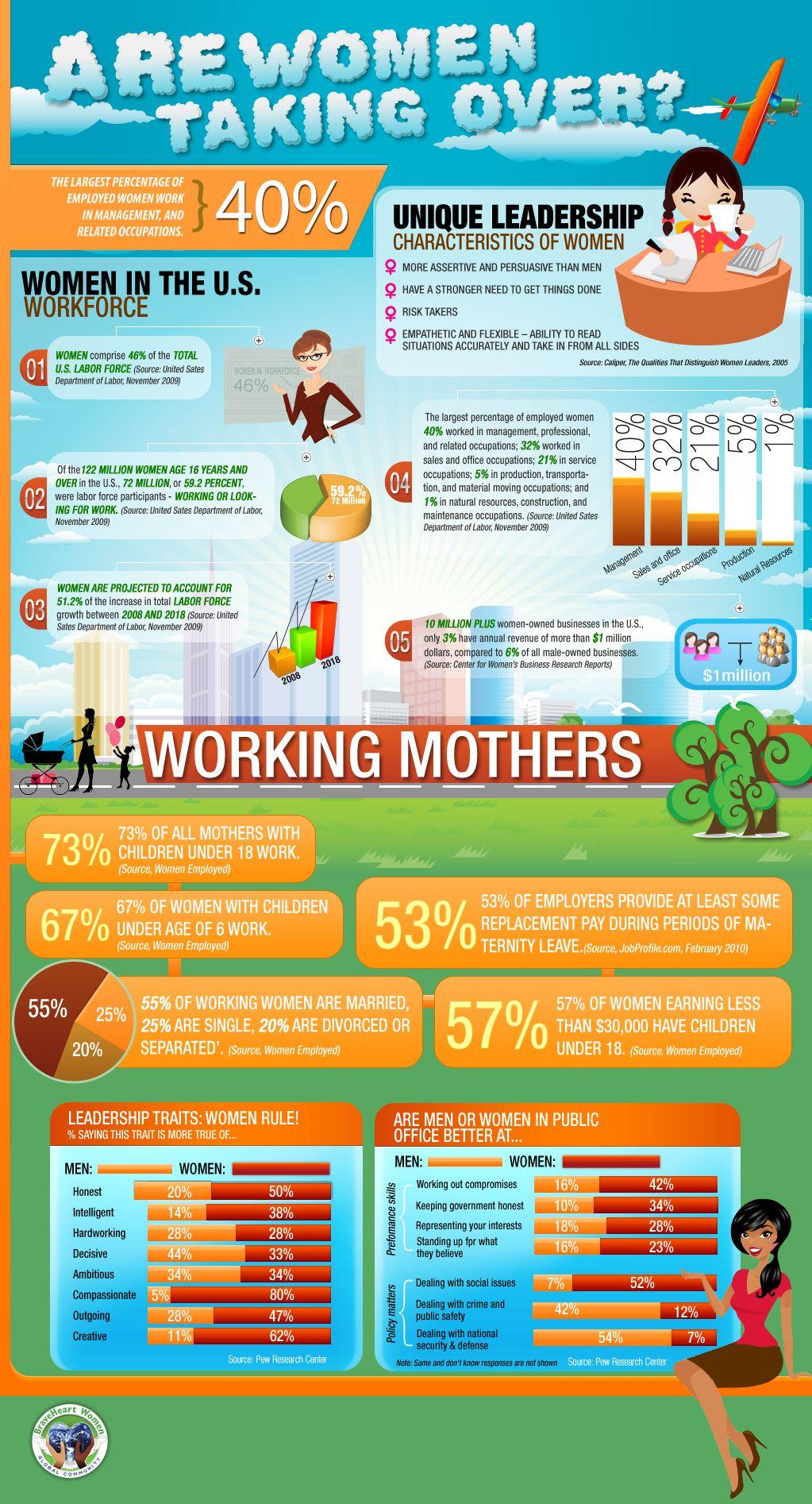 Women Leadership Infographic
