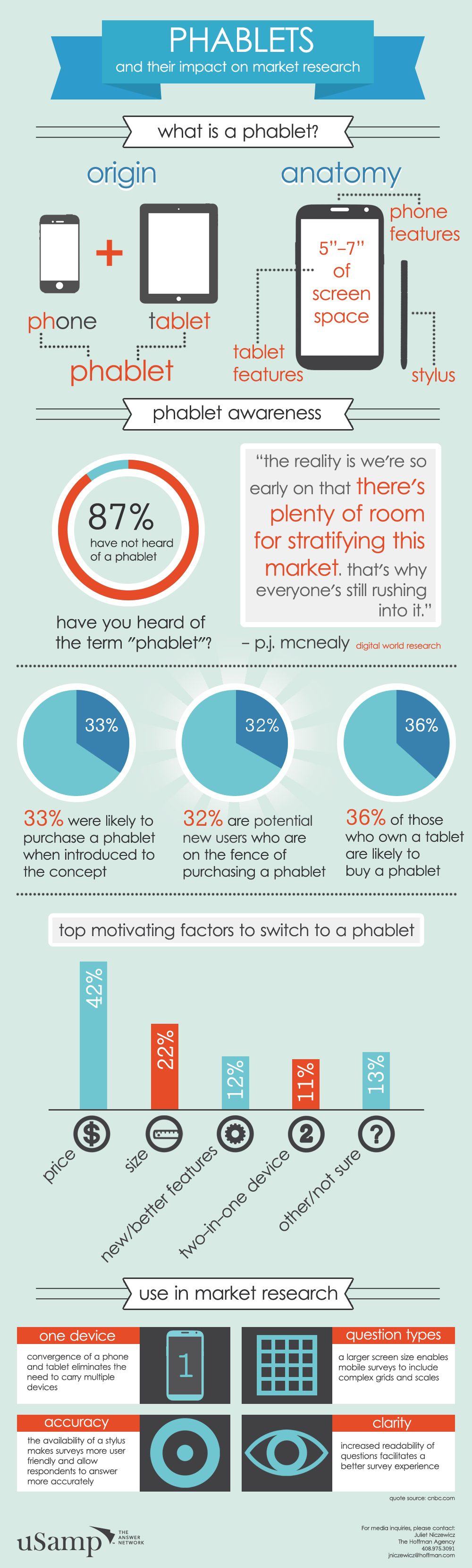 #infografía @uSamp #Phablets and  their impact on market rsearch vía @luciabrotons #lin