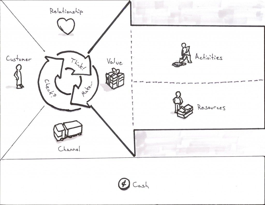 Business Model Canvas revisited, when you put the customer