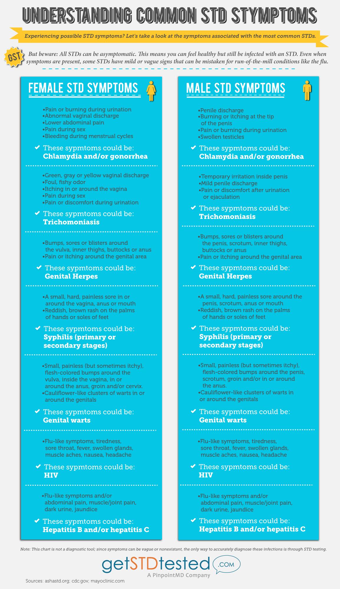 Infographic Std Symptoms Get Your Free Std Test At Cbwf Www