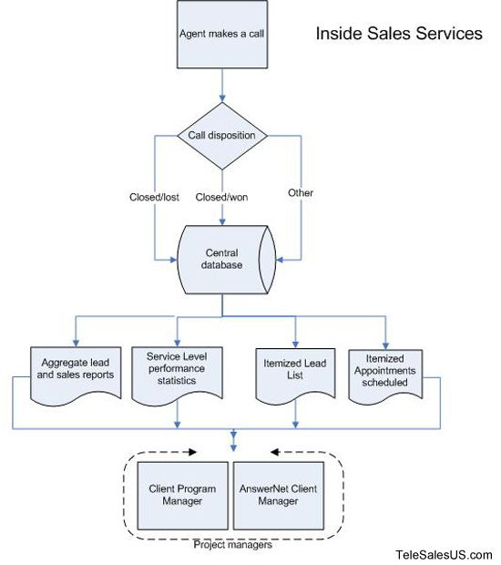 Inside Sales Services  Flow Chart  Info