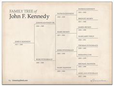 free family tree template in powerpoint - printables http://blog, Modern powerpoint