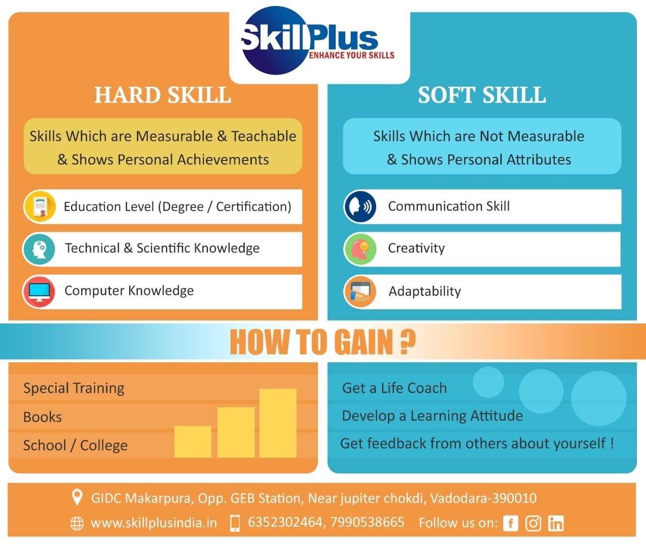 Register Now In 2021 Soft Skills Training Soft Skills Skills Development