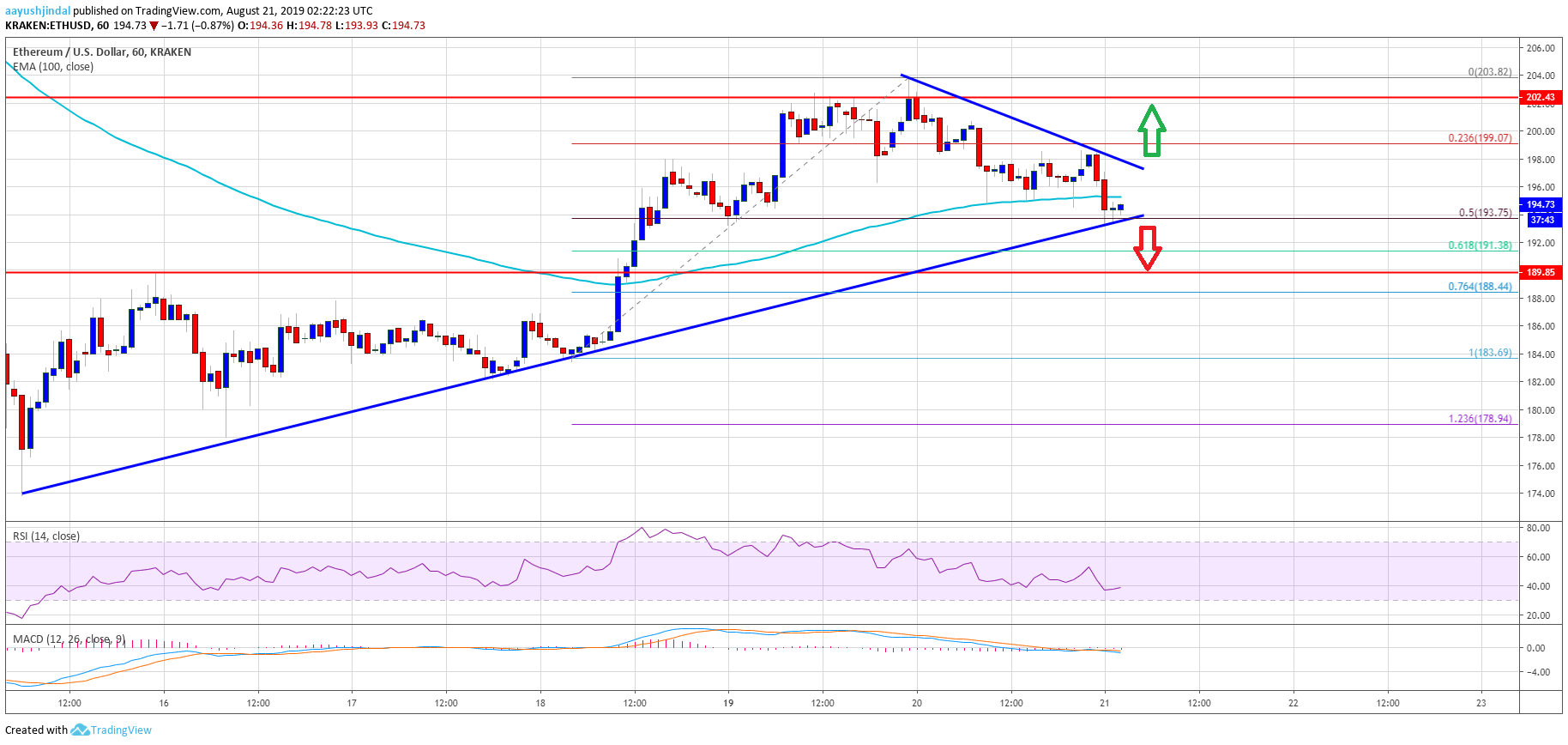 6550 Bitcoin Charts Suggest New Target For Price Rally Bitcoin