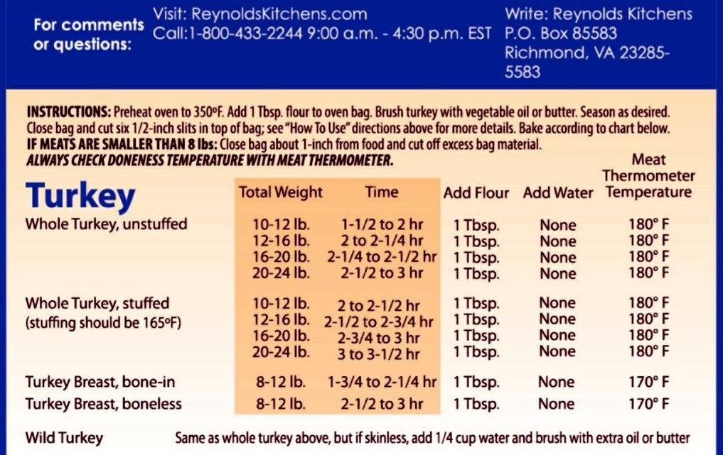 Reynolds Turkey Bag Instructions With