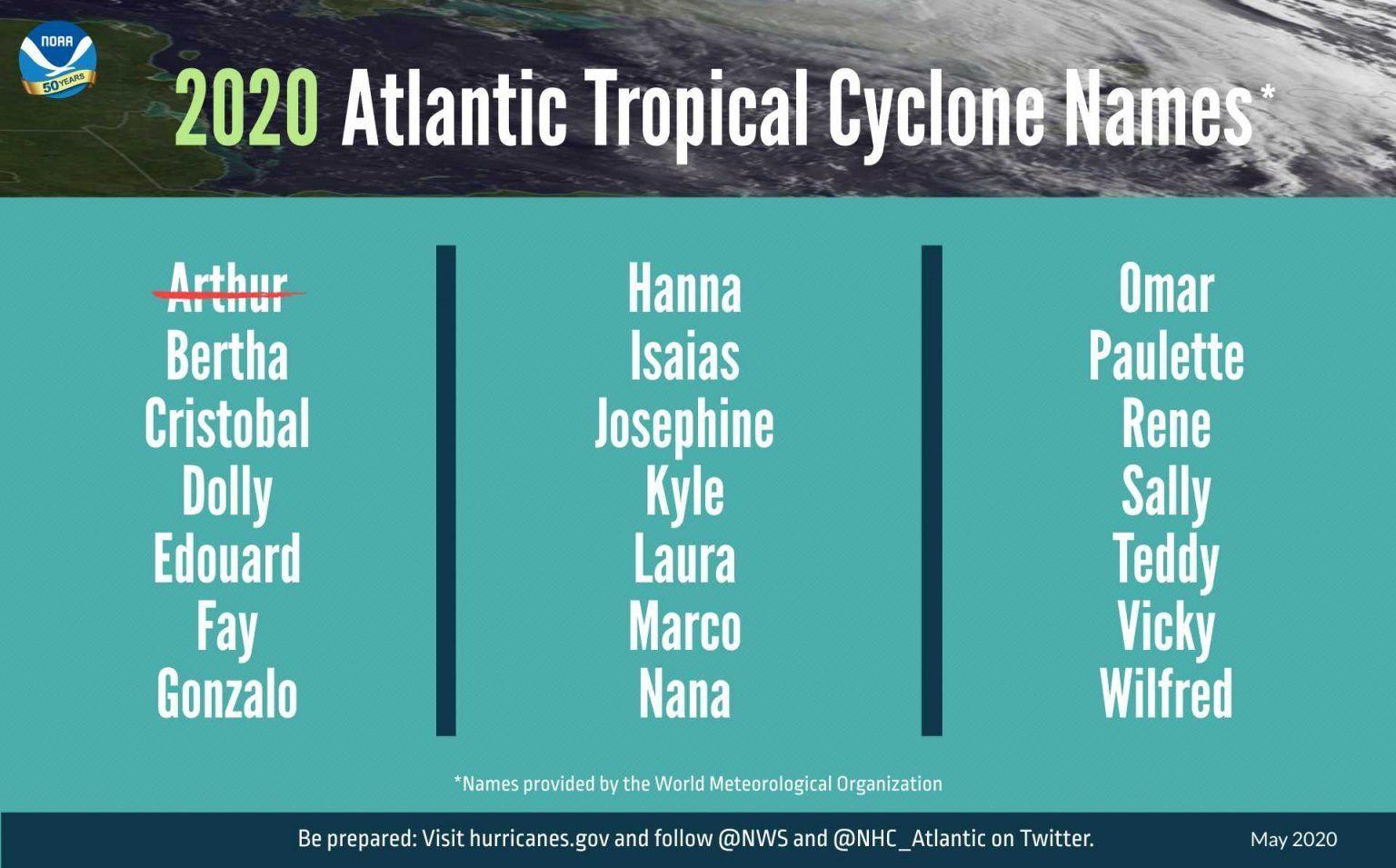 2020 Atlantic Hurricane Season Is Heading To A Strong Start Kaiser Magazine In 2020 Atlantic Hurricane Hurricane Hurricane Season