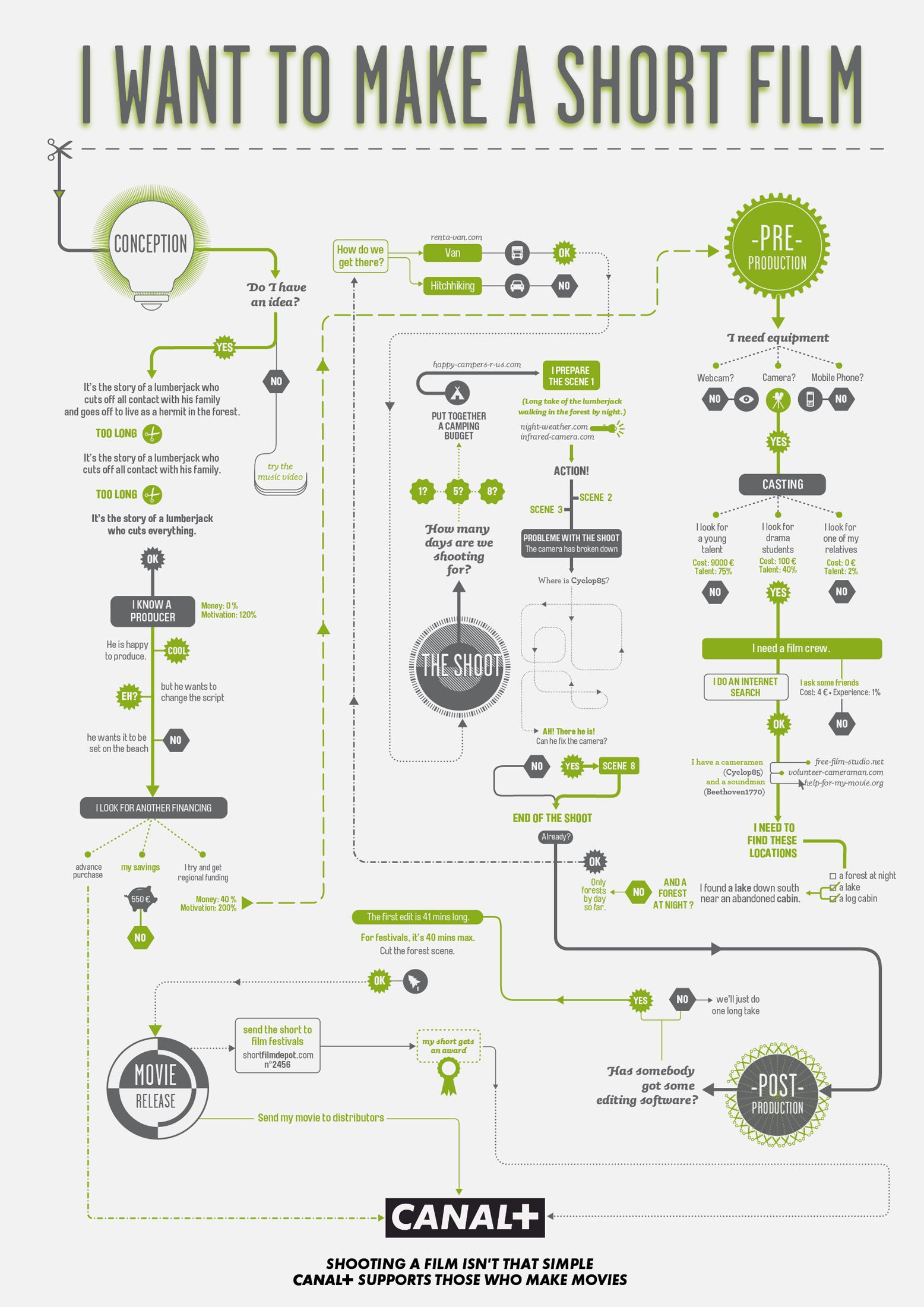Flowchart short movie film making work flow chart process also infographics pinterest filmmaking rh