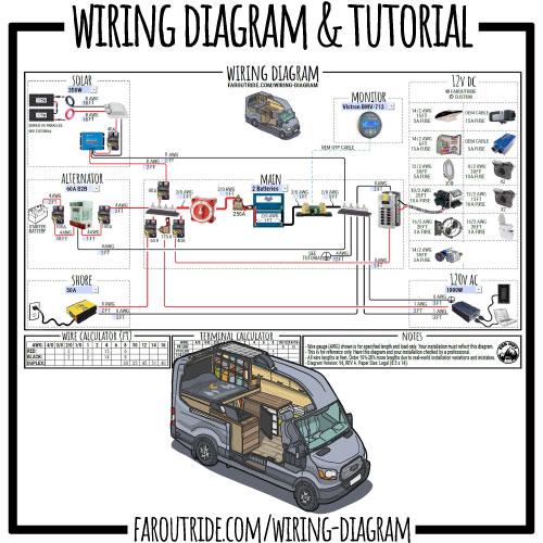 Wiring Diagram Tutorial For Camper Van Transit Sprinter Promaster Etc Pdf Faroutride Build A Camper Van Van Conversion Floor Plans Van Conversion Interior