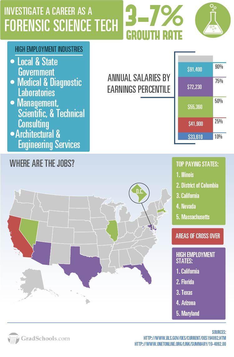 Forensic Science Interior design jobs, Design jobs