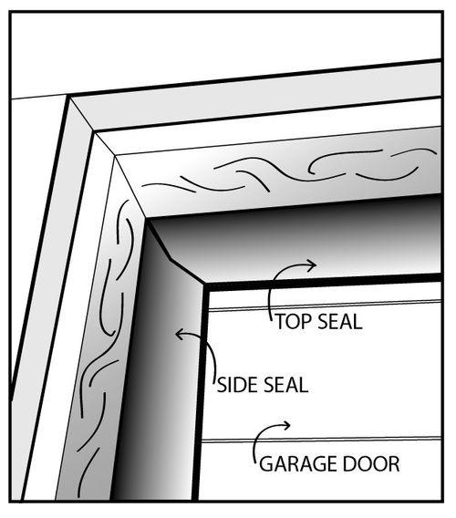 Garage Door Weather Seal For Top And Sides Of Garage Door To Closes Off Gaps In Stock Free Ground Shipping Garage Decor Garage Door Seal Garage Door Design